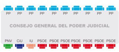 La nueva composición del CGPJ.