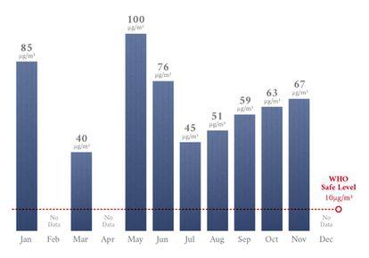 En 2017, los niveles de PM2,5 de Calzada de San Juan superaron de manera espectacular los niveles de seguridad, fijados en 10ug/m3.