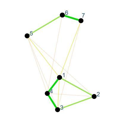 Gráfico de SensoGraph para los manteles de la Figura 2. El mayor o menor grosor de las uniones representa la mayor o menor fuerza de los muelles.